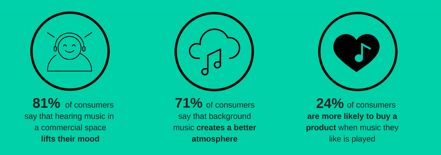 Business background music and the customer experience
