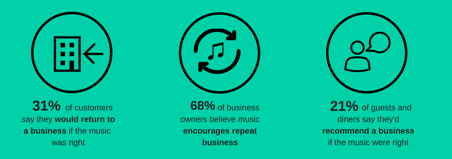 Music affects customer loyalty