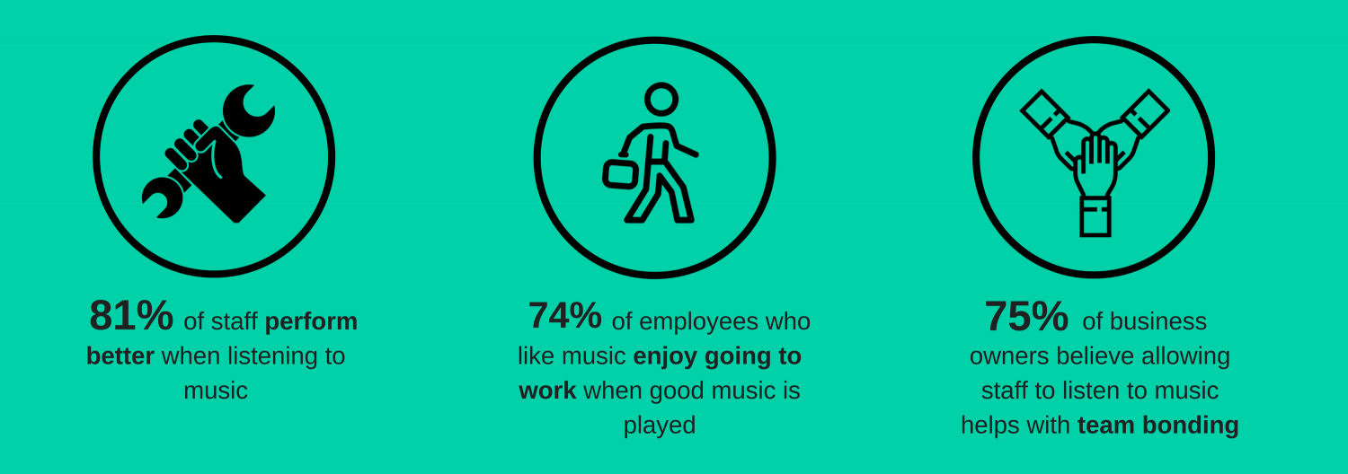 Music affects staff productivity