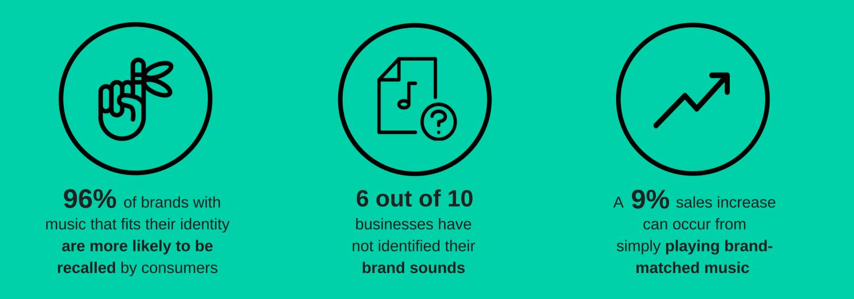 music and branding